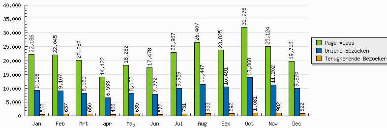 2009-maand-tot-maand