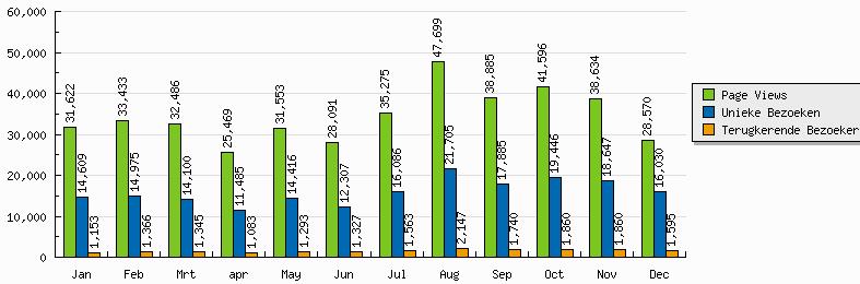 2010-maand-tot-maand