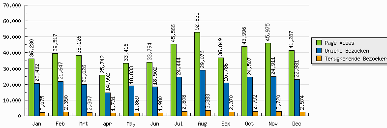 2011-maand-tot-maand