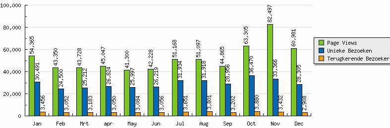 2012-maand-tot-maand